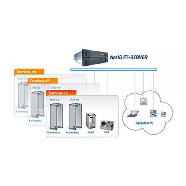 NetID System