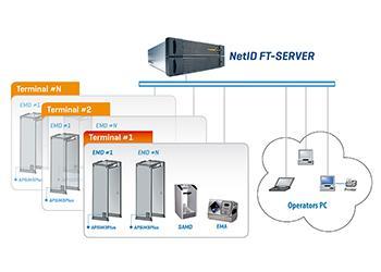 NetID System-0